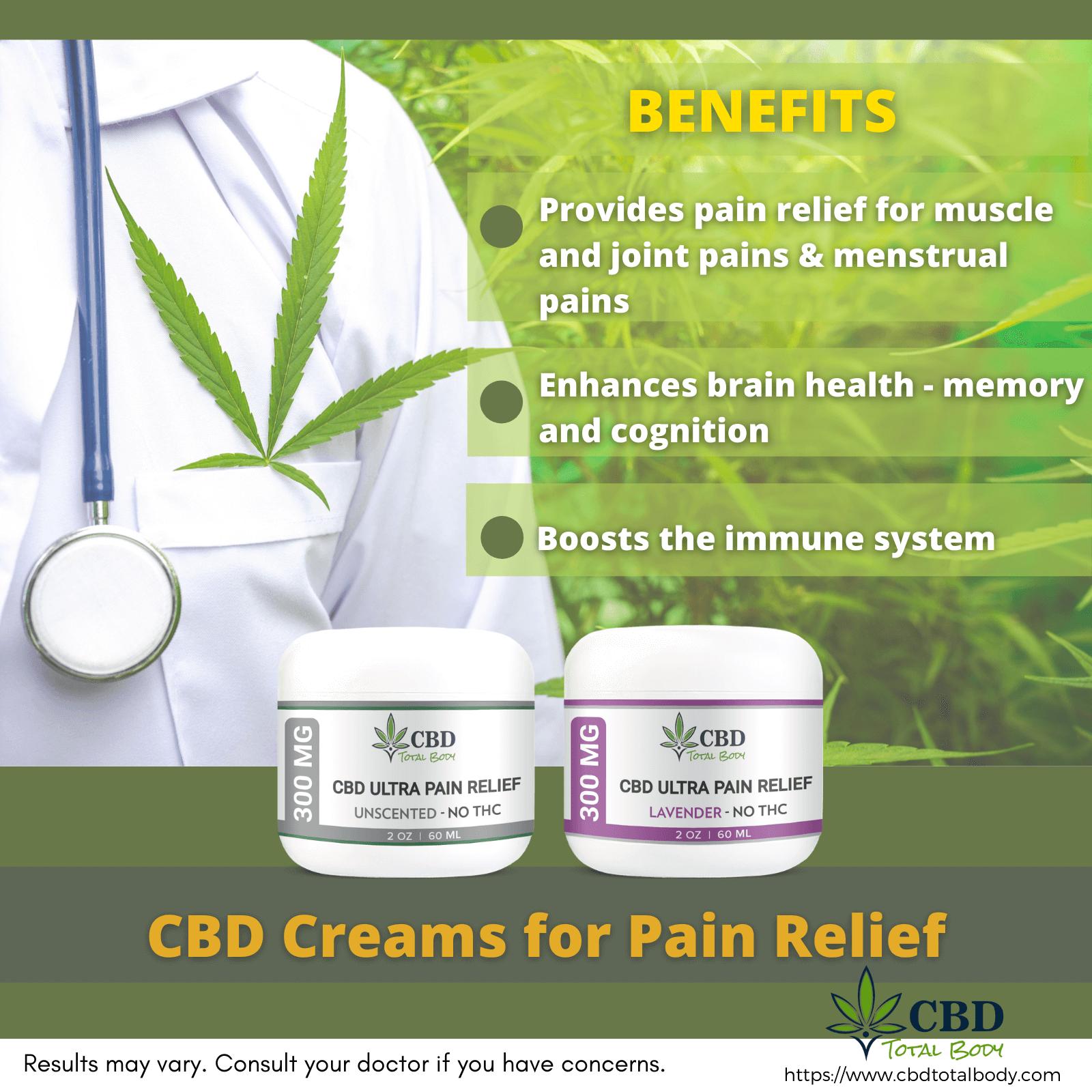 CBD Creams 2oz Jar for Pain Relief Infographic